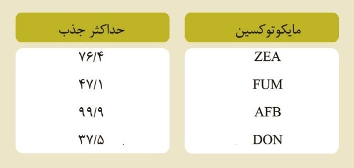 جدول میزان جذب ای گارد پلاس